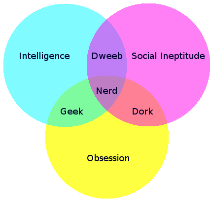 A venn diagram. The three circles existing alone are: intelligence, social ineptitude, and obsession. The intersection of Intelligence and Obsession is Geek. The intersection of Intelligence and Social Ineptitude and is Dweeb. The intersection of Social Ineptude and Obsession is Dork. The intersection of all three is Nerd.
