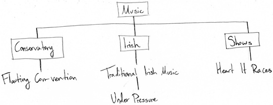 "Music flow chart. This flow chart is broken into three branchesL conservatory, Irish, and shows. The conservatory branch has a line to ""flauting convention."" The Irish branch has a line to ""traditional Irish music"" and ""under pressure."" The shows branch has a line to ""heart it races"""