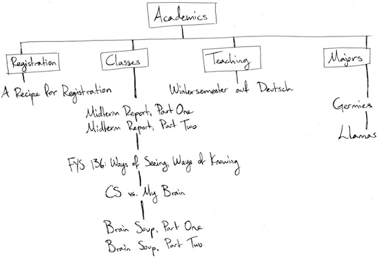 "This acadmics flow chart has four branches. The first, registration, has a line to ""a recipe for registration."" The second, classes, begins with ""midterm report, part one and part two"" – FYS 136: Ways of Seeing, Ways of Knowing"" – ""CS v. my brain"" – ""Brain soup, part one and two."" The third, teaching, is connected to ""winter semester of Deutsh."" The fourth, majors, is connected to ""germies"" and ""llamas"""