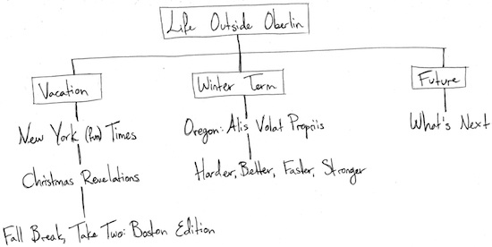 "This ""life outside Oberlin"" flowchart has three branches. The first, vacation, connects: New York (fun) Times – Christmas Revelations – Fall Break, Take Two Boston Edition. The second, Winter Term, connects: Oregon: Alis Volat Propriis – Harder, Better, Faster, Stronger. The third, Future, is connected to What's Next."