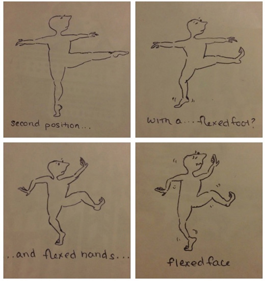 "Four illustrations of a figure in different positions accompanied by text: ""Second position,"" ""with a... flexed foot,""...and flexed hands...,"" 'flexed face"""
