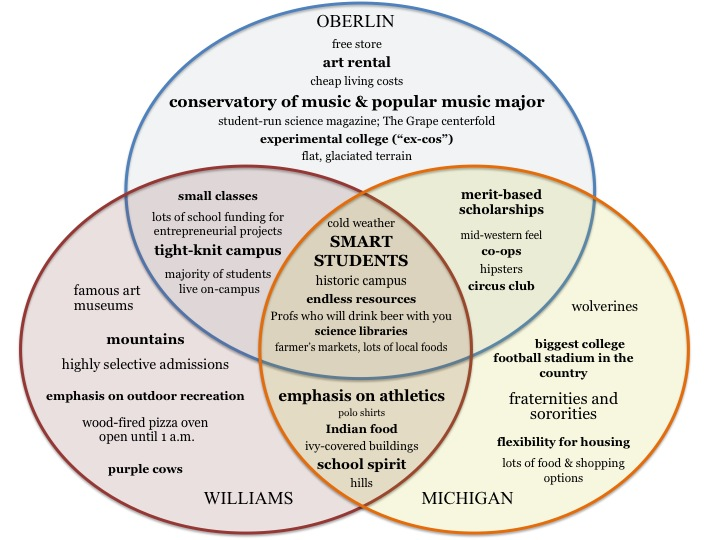 By The Way   If This Venn Diagram Actually Changes Your Life, Then By All  Means, Please Write Me A Recommendation For Grad School.