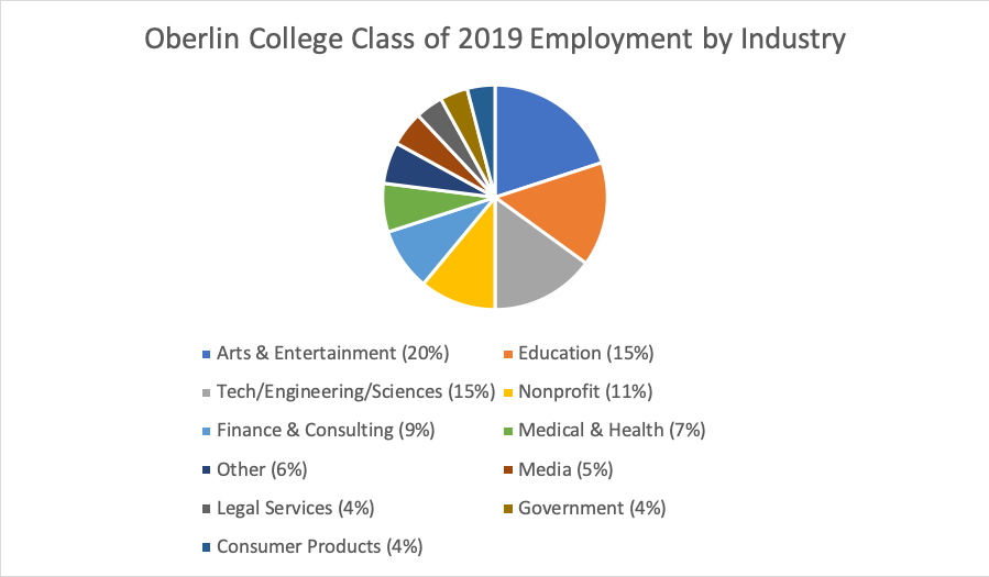 Oberlin College Class of 2019 Employment by industry: Arts & Entertainment 20%, Education 15%, Tech/Engineering/Science 15%, Nonprofit 11%, Finance & Consulting 9%, Medical & Health 7%, Other 6%, Media 5%, Legal Services 4%, Government 4%, Consumer Products 4%