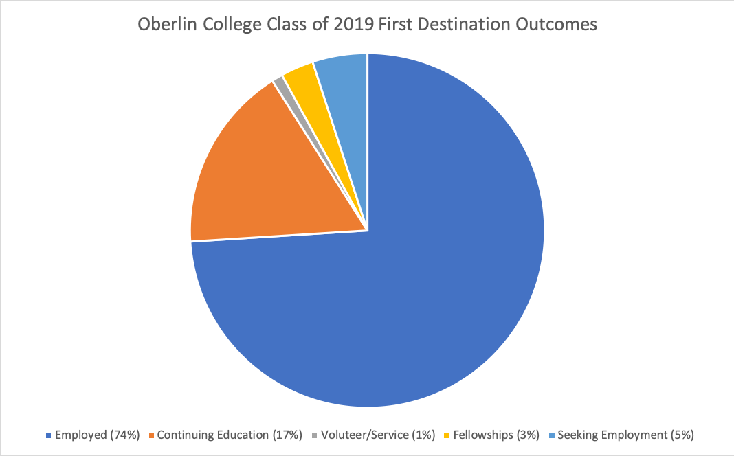 Oberlin College Class of 2019 First Desination Outcomes: Employed 74%, Continuing Education 17%, Volunteer/Service 1%, Fellowships 3%, Seeking Employment 5%
