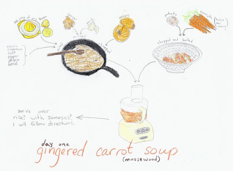 Illustration of a step-by-step recipe.